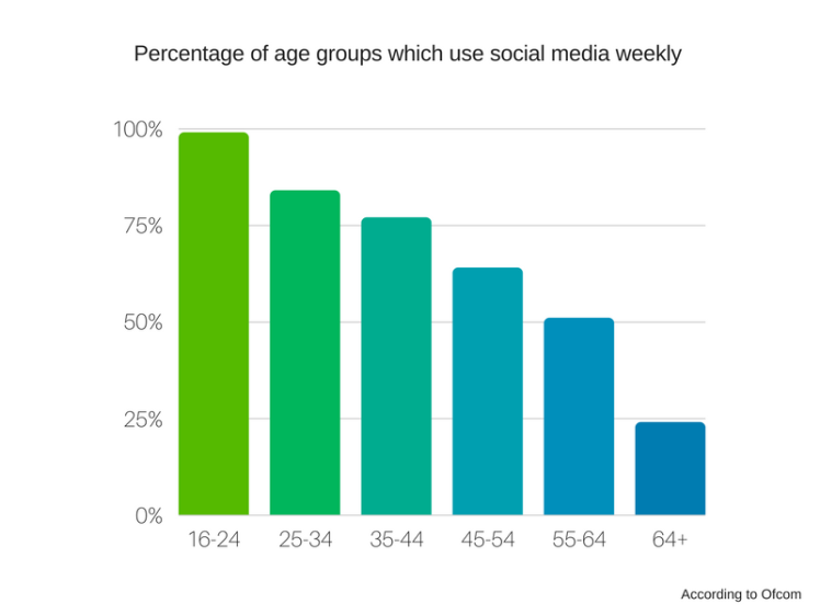 Pecentage of age groups that use social media weekly
